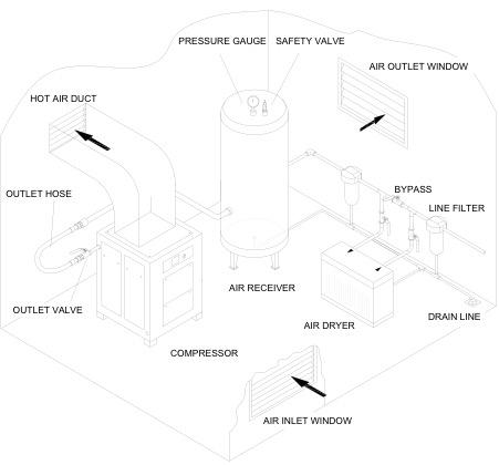 Plan podłączenia sprężarki śrubowej w sprężarkowni