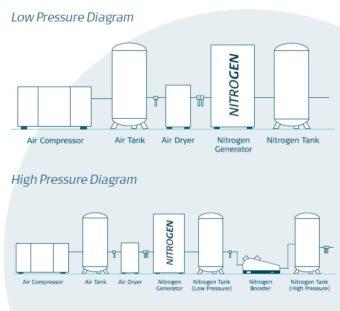 Schemat podłączenia generatora azotu