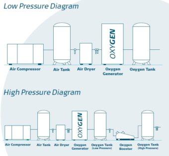Schemat podłączenia generatora tlenu