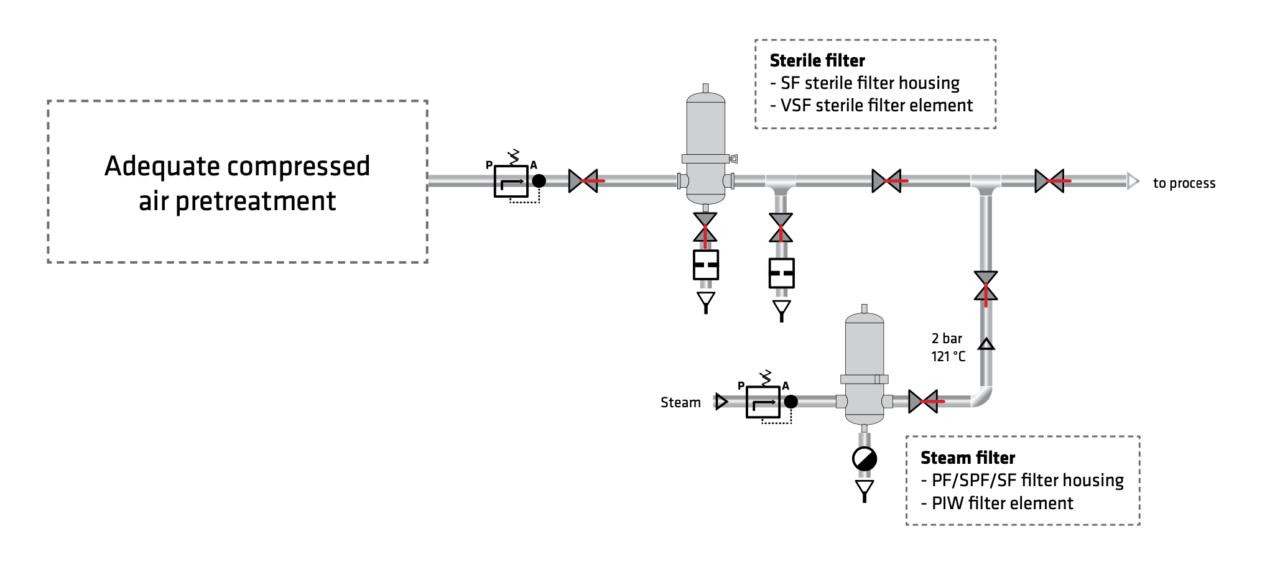 Schemat podłączenia filtra sterylnego