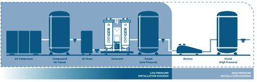 Sposób podłączenia wytwornicy azotu