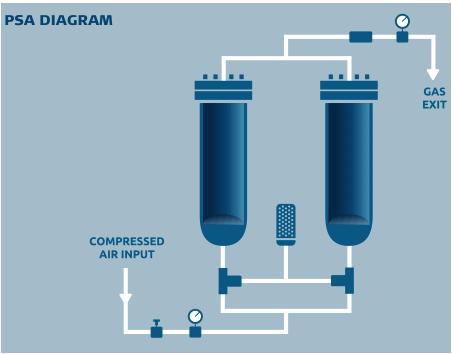Schemat działania generatora azotu w technologii PSA