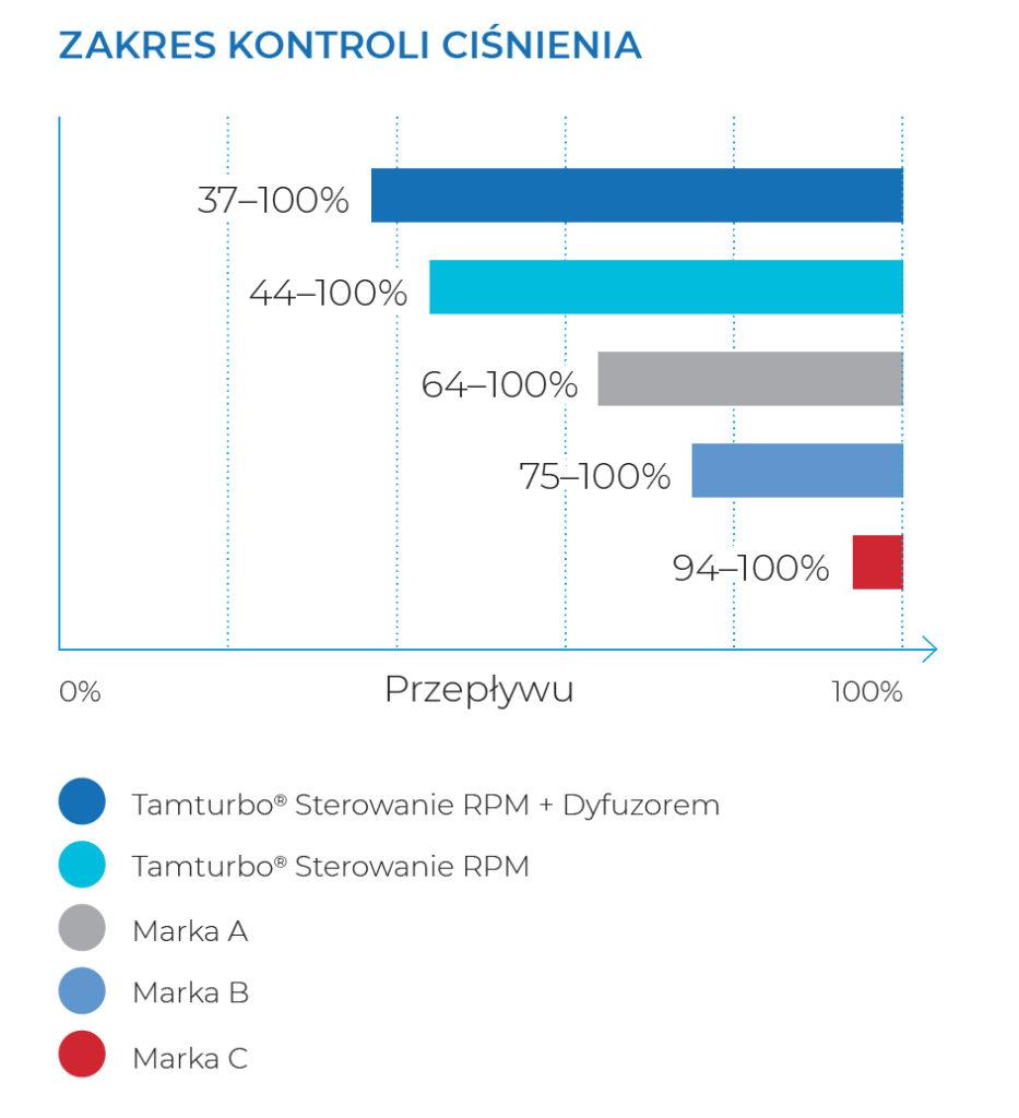 http://www.pneuma.pl/wp-content/uploads/2018/06/Zakres-kontroli-ciśnienia-tabela-933x1024.jpg