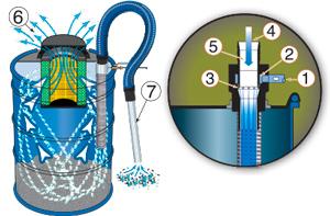 Zasada działania odkurzacza pneumatycznego Heavy Duty z filtrem HEPA