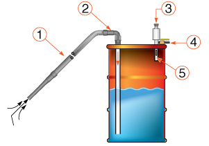 Zasada działania pneumatycznej pompy beczkowej