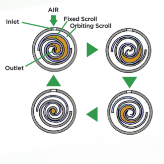 Zasada działania sprężarki spiralnej