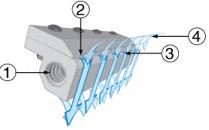 Zasada działania noża powietrznego Standard